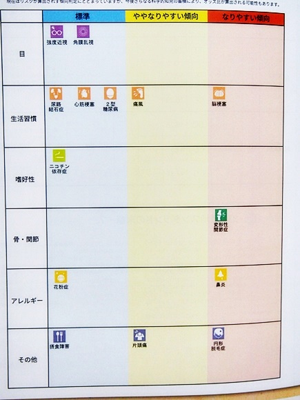dhc-gene-test-data-idenshi-9
