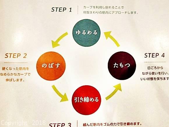 ゆらこ 4つのステップ